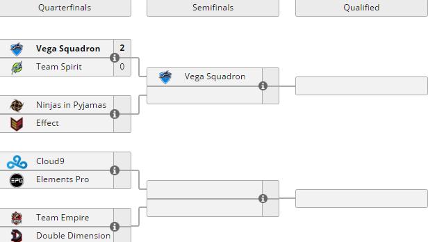 DreamLeague Season 7. Vega Squadron выбила Team Spirit, Team Empire победила DD и другие результаты