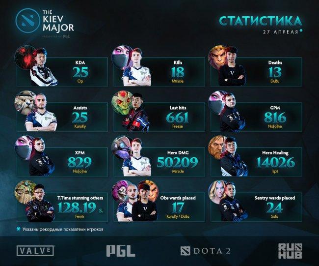 Miracle – лидер по убийствам в первый день плей-офф, у No[o]ne самый высокий GPM и XPM