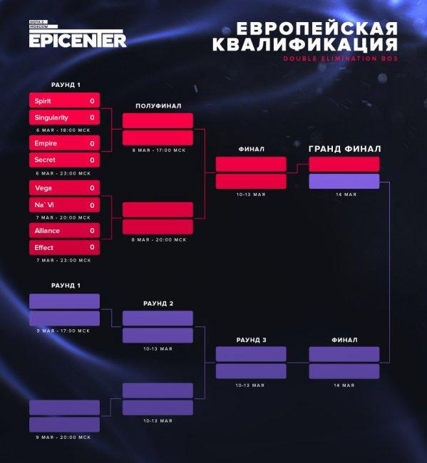 Организаторы EPICENTER: Moscow представили расписание квалификаций в Европе и ЮВА