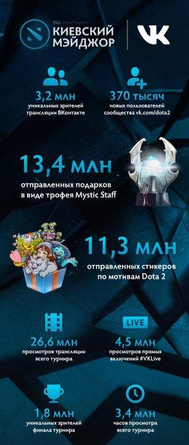 Киевский мейджор «ВКонтакте» посмотрело 3,2 миллиона уникальных зрителей