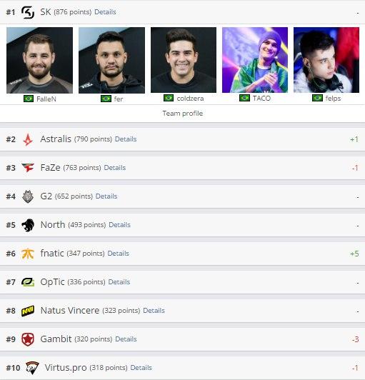 Рейтинг HLTV: Fnatic пошла в топ-10, Virtus.pro потеряла еще одну позицию