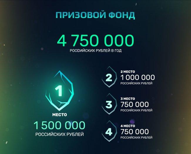 Призовой фонд летнего сплита Континентальной лиги составит 4 750 000 рублей
