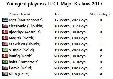 Эстонский игрок Ropz примет участие в краковском мейджоре в возрасте 17 лет
