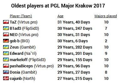 Taz – самый возрастной игрок краковского мейджора