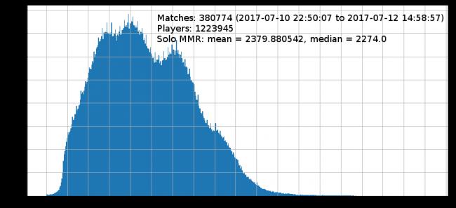 Средний MMR игроков в Dota 2 составил 2379