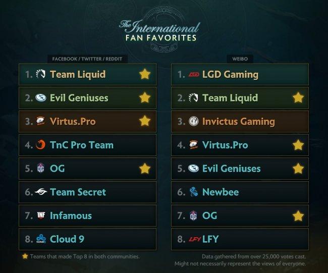 Болельщики назвали Team Liquid фаворитом The International 7, Virtus.pro – в топ-4