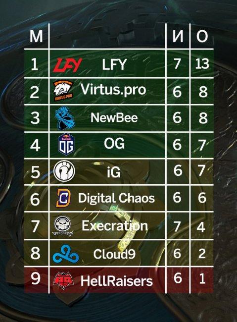 Virtus.pro делит 2-е место в группе B на The International 7