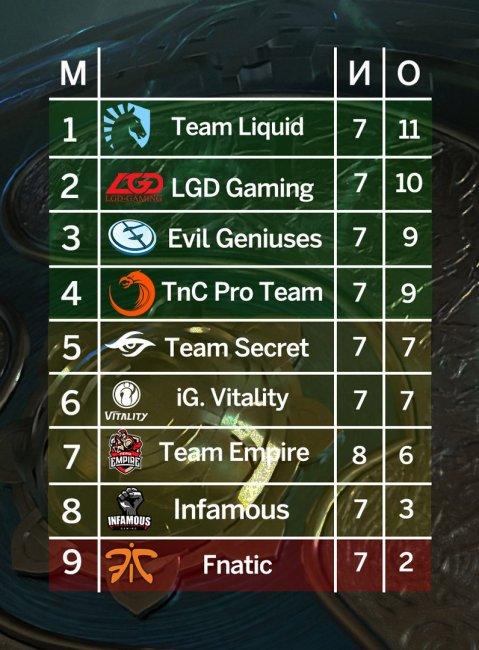 Team Empire сыграет в нижней сетке плей-офф TI7