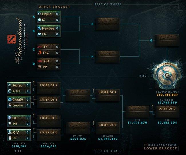 The International 7. Virtus.pro сыграет с LGD в плей-офф, Team Empire – с Cloud9