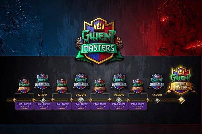 Общий призовой фонд серии турниров Gwent Masters – 850 тысяч долларов