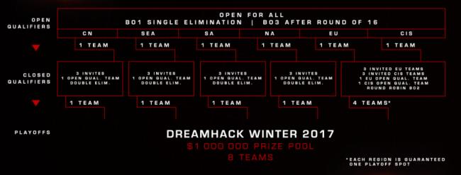 СНГ получил гарантированный слот на DreamLeague, Южная Америка – отдельный отбор