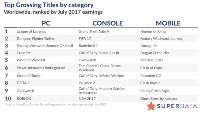 LoL – самая кассовая игра на PC, Dota 2 – на 8-м месте