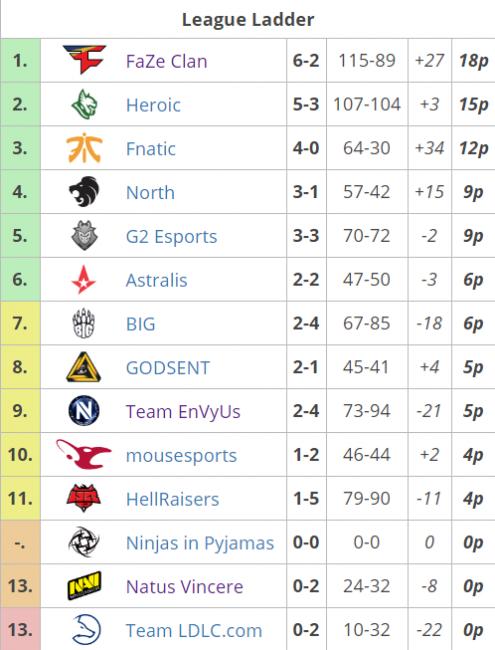 FaZe лидирует в ESL Pro League, Heroic и Fnatic – в топ-3