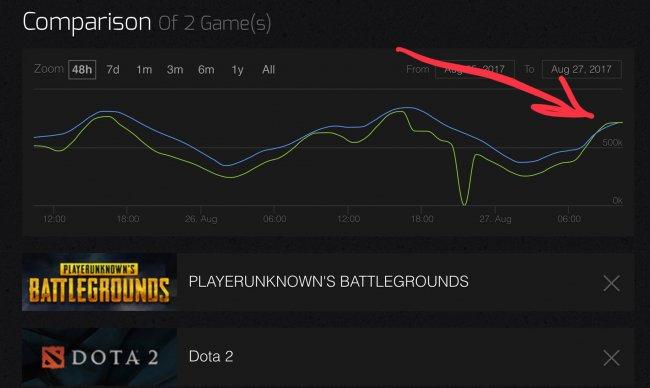 PUBG обошла Dota 2 по числу игроков онлайн