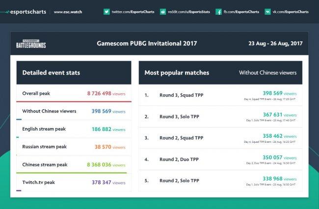 PUBG Invivational 2017 смотрели 8,7 млн зрителей