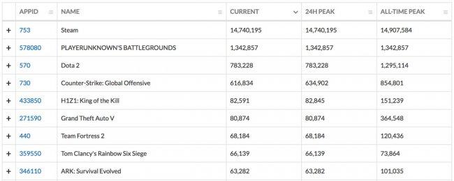 PUBG побила «вечный» рекорд доты по пиковому количеству игроков