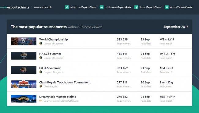 Матч между Lyon Gamingи WE на чемпионате мира по LoL смотрели 36,7 млн зрителей