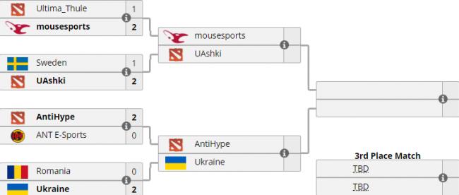 Отбор на WESG. 1/2 финала. UAshki сыграют с греками, AntiHype против Team Ukraine