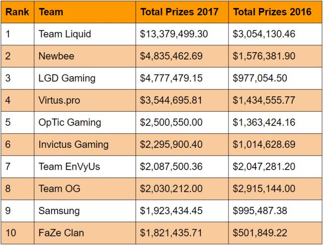 Team Liquid заработала 13 млн долларов в 2017 году. Virtus.pro – 3,5 млн - Другие - Cyber.Sports.ru