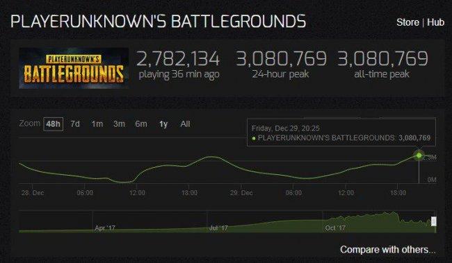 Новый рекорд по онлайну в PUBG – более трех миллионов игроков одновременно