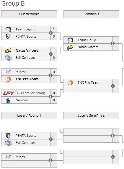 Na'Vi победили EG и сыграют с Team Liquid в полуфинале группы В на ESL One Genting