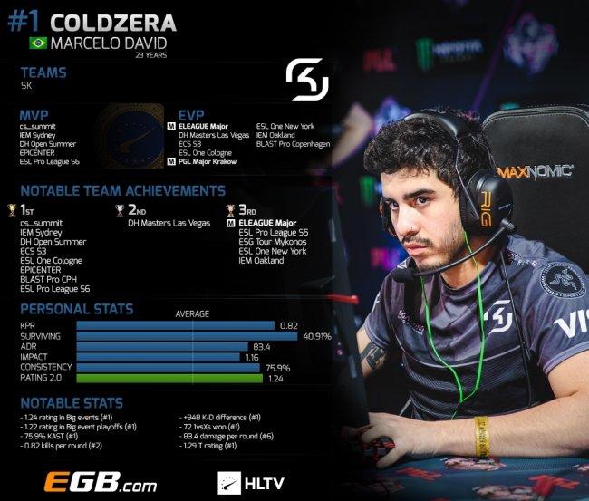 Coldzera занял 1-е место в рейтинге HLTV за 2017 год