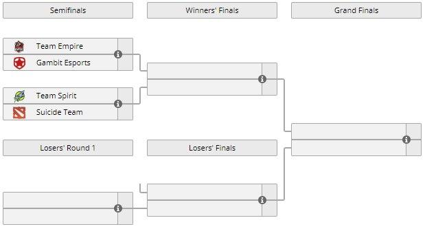 СНГ-отбор на DreamLeague Season 9. Suicide Team играет с Team Empire за выход в гранд-финал