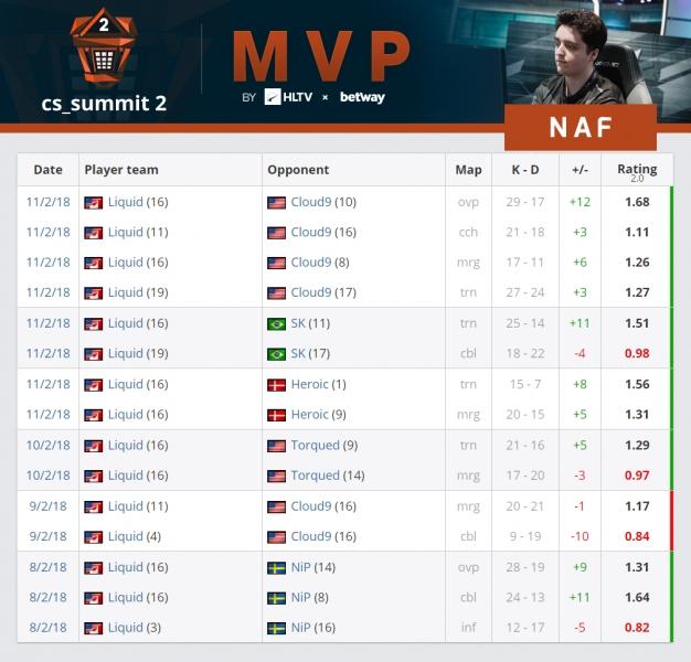NAF признан самым ценным игроком CS Summit