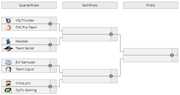 Virtus.pro сыграет с Optic в четвертьфинале мейджора, EG против Team Liquid