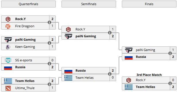 Team Russia победила Pain в финале WESG 2017, Team Hellas заняла третье место