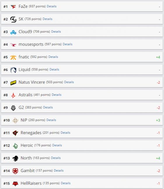 Fnatic поднялась на пятое место в рейтинге HLTV, Na'Vi опустились на седьмую строчку