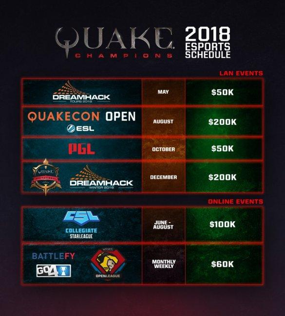 В 2018-м на турнирах по Quake Champions разыграют 660 тысяч долларов
