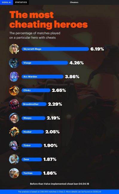 6% игроков на Skywrath Mage использовали читы
