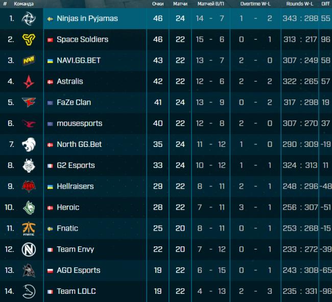 Natus Vincere и Astralis обеспечили себе слот на LAN-финале седьмого сезона ESL Pro League