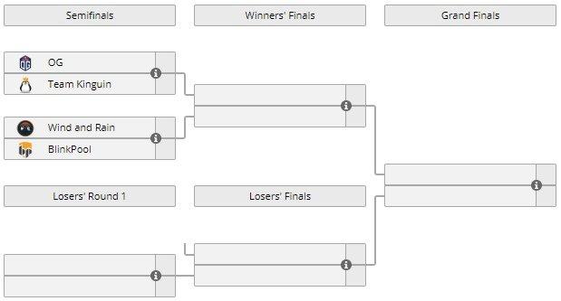 Плей-офф отбора на TI8 в Европе: расписание, сетка, стримы