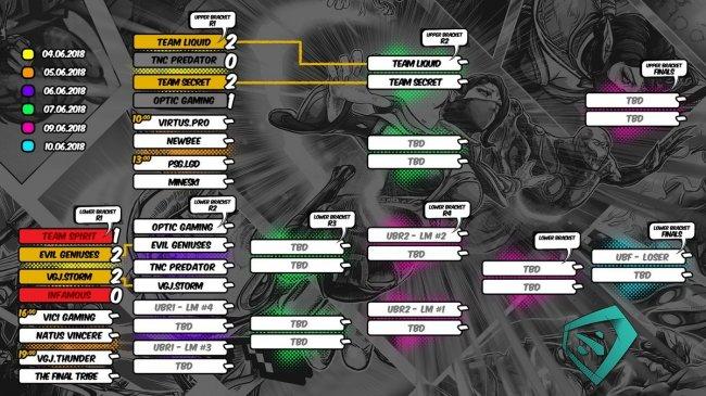 Матчи 5 июня на China Supermajor. Virtus.pro победила Newbee, PSG.LGD играет с Mineski