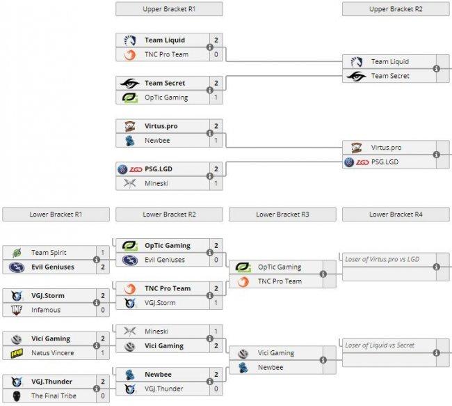Матчи 7 июня на China Supermajor. Team Liquid победила Team Secret, Virtus.pro играет с PSG.LGD