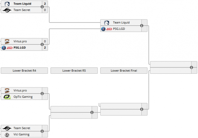 Матчи 9 и 10 июня на China Supermajor. Virtus.pro победила Optic, Team Secret играет с Vici Gaming