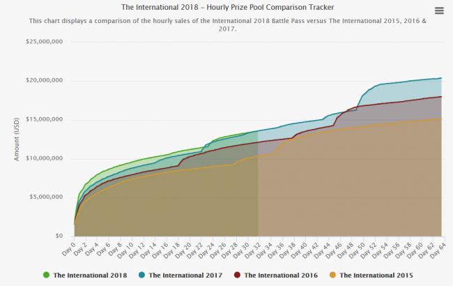 Призовой фонд TI8 второй раз отстал от прошлогоднего. Это первый случай в истории