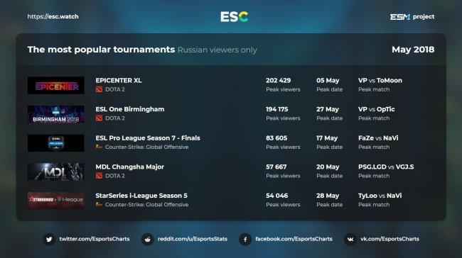 EPICENTER XL был самым просматриваемым турниром мая на русскоговорящих стримах