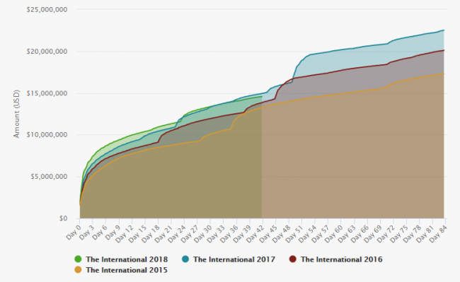 Призовой фонд TI8 уже неделю отстает от прошлогоднего