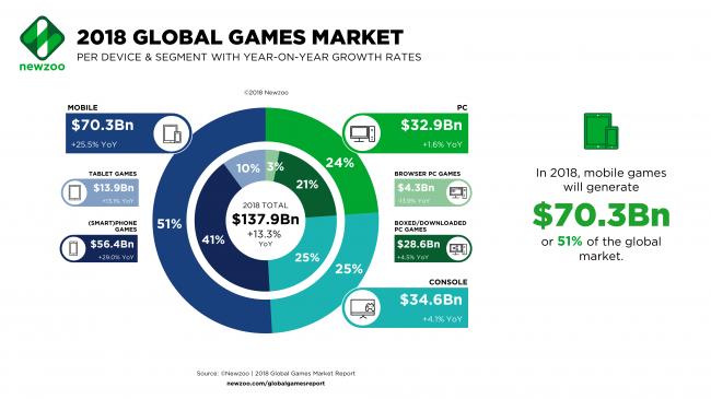2,3 млрд человек являются активными геймерами, сообщает Newzoo