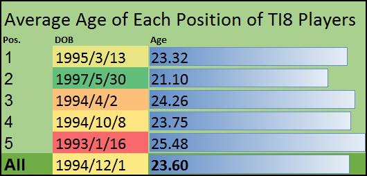 Средний возраст мидеров на TI8 – 21 год. Они самые молодые