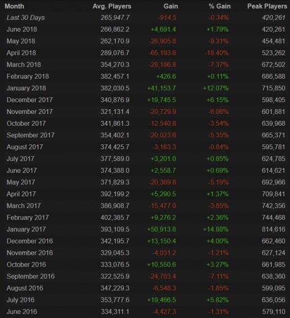 Cреднее количество игроков в CS:GO выросло впервые за 4 месяца
