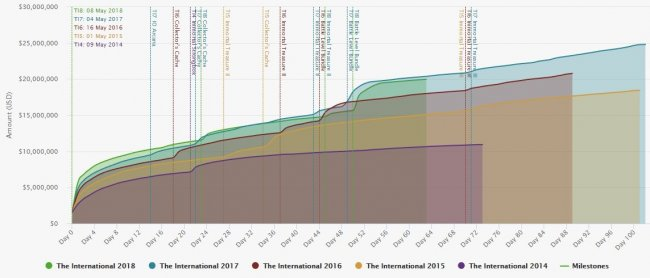 Призовой фонд The International 2018 достиг 20 млн долларов