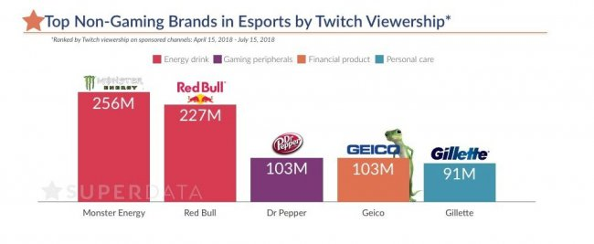 Monster Energy и Red Bull занимают первое место по охвату на Twitch среди неигровых брендов