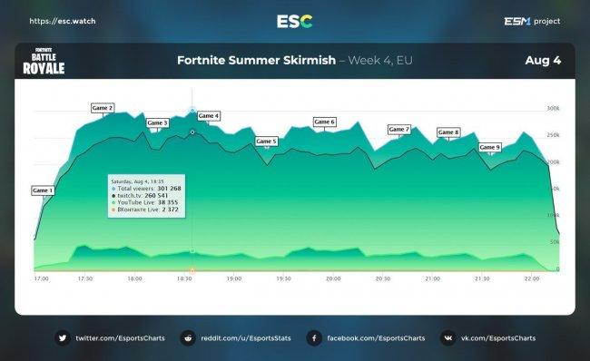 Четвертую неделю Fortnite Summer Skirmish на пике смотрели 527 тысяч зрителей, из них 302 человека – во «ВКонтакте»