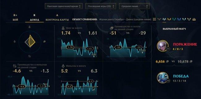 В League of Legends появилась подробная статистика игроков