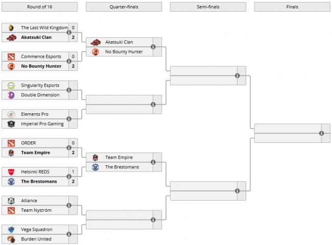 The Brestomans победили Helsinki Reds, Team Empire обыграла Order, X-Bet.co Rampage Series #2