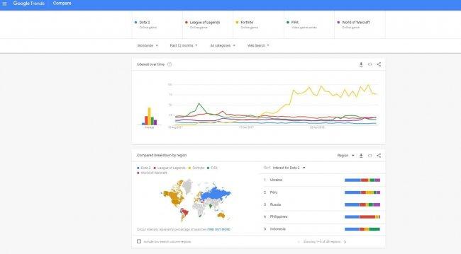 Украина – первая по запросам о Dota 2 в Google за последний год. Россия – третья